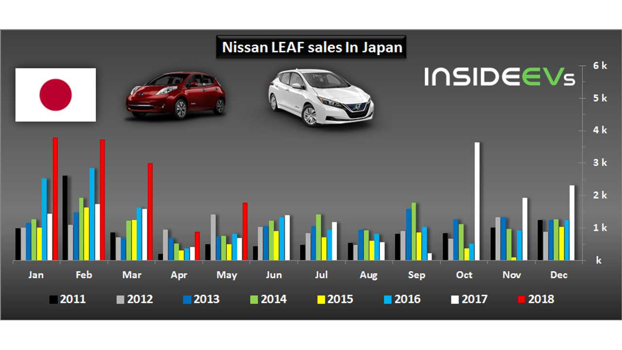2018 Nissan LEAF Sales In Japan Surpass 20,000
