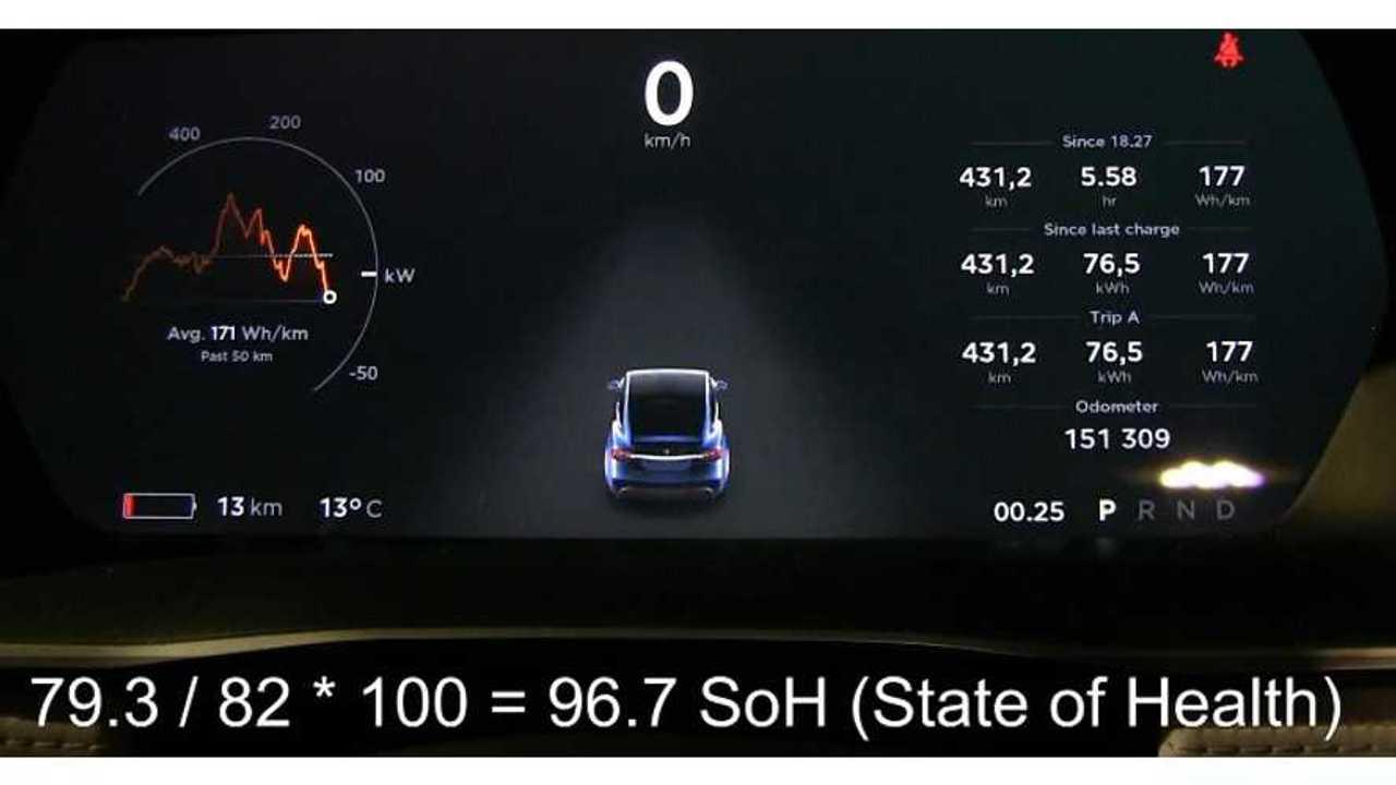 Bjørn Nyland's Tesla Model X Battery Lost 3% Capacity At 21,750 Miles