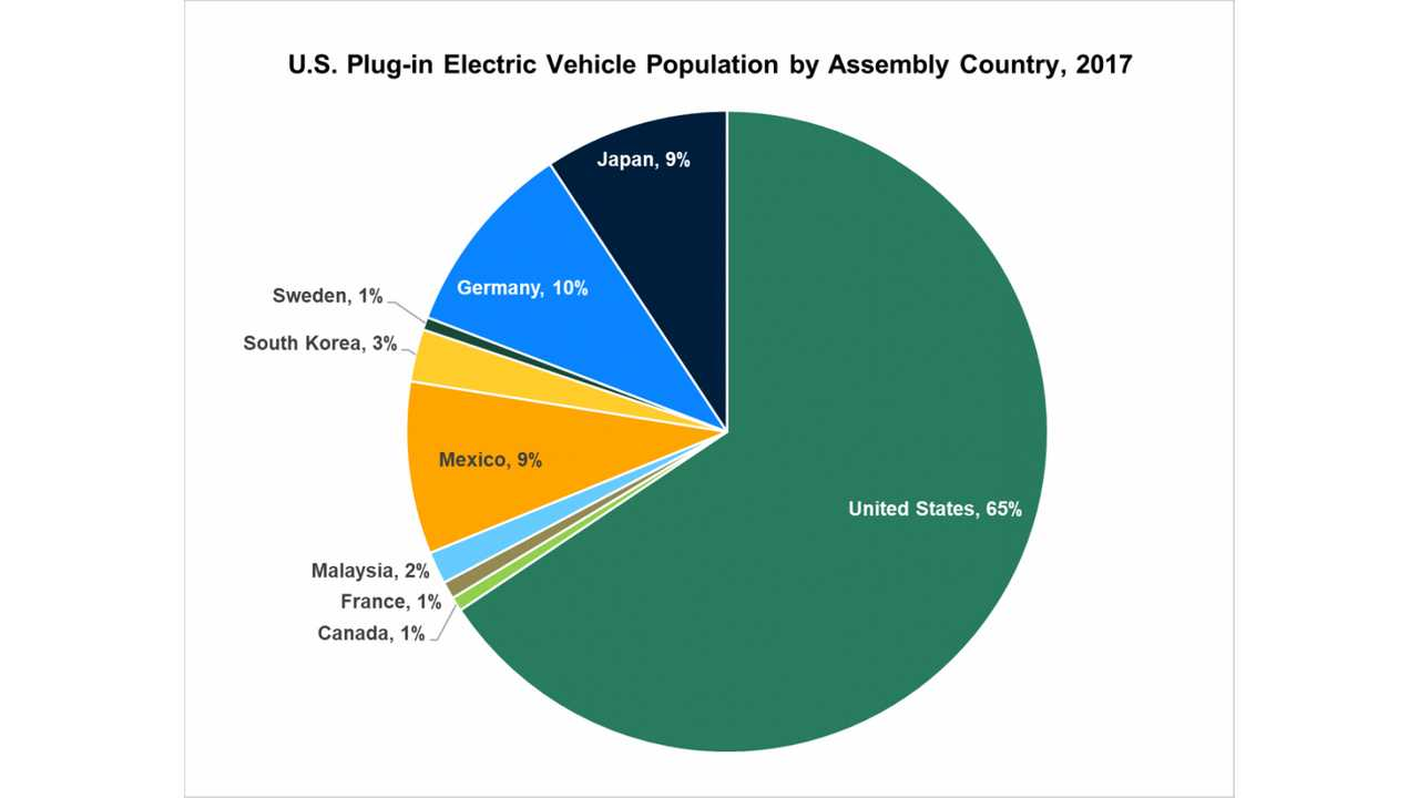 U.S. plug-in vehicle (PEV) population by assembly country, 2017 (Source: energy.gov)