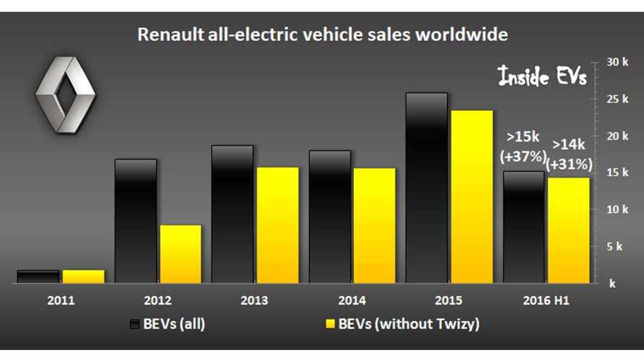 Renault BEVs sales – June 2016