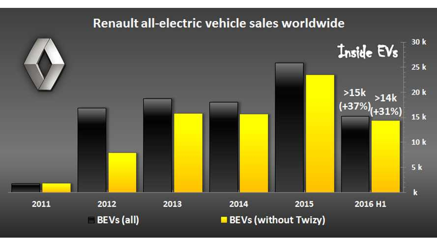 Renault Electric Car Sales Down In June After 21-Months Of Uninterrupted Growth