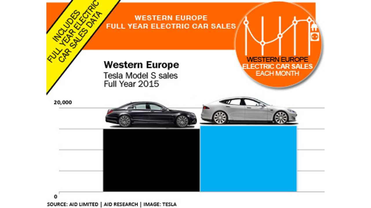 Tesla's Model S outsold Mercedes S-Class in Europe last year (source: EagleAID)