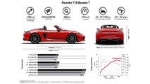 2019 Porsche 718 Boxster T Info