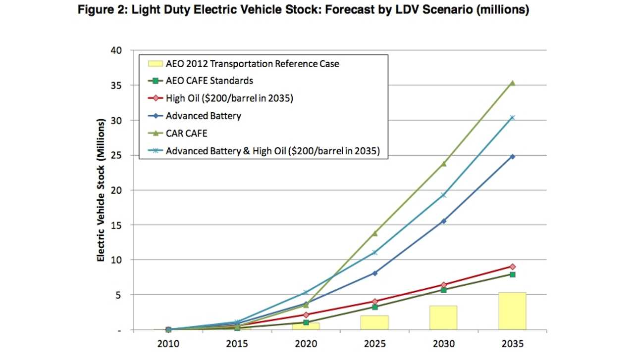 IEE Says 5 to 30 Million Electric-Drive Vehicles Will be on US Roads by 2035