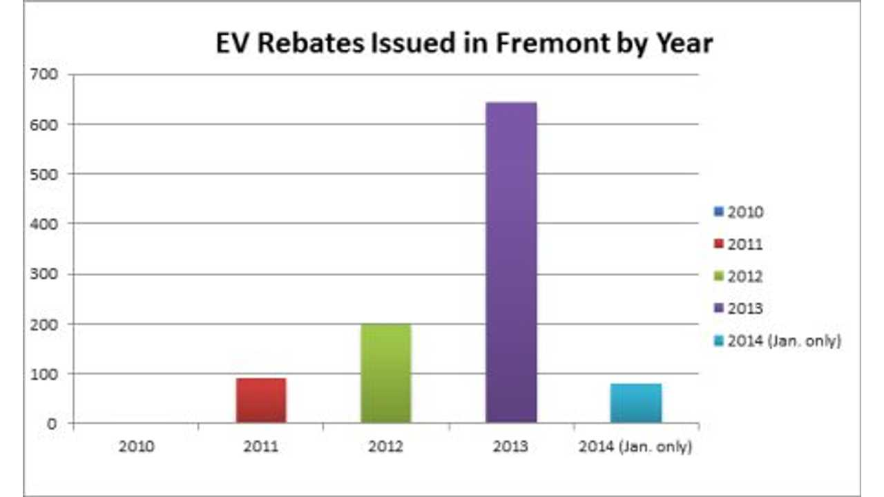 Rebates Issued by Year in Fremont