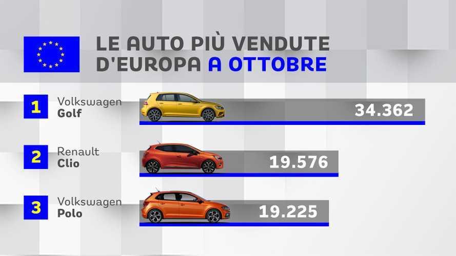 Top 20, le auto più vendute d'Europa in ottobre