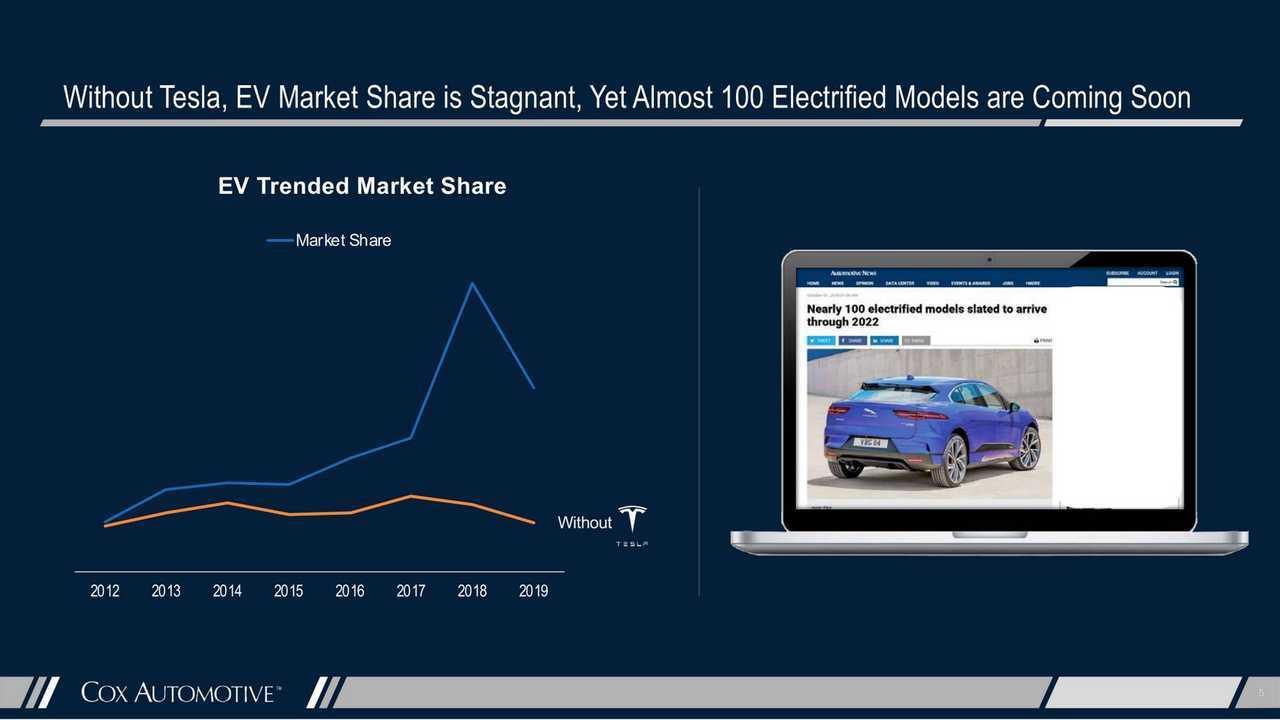 Tesla'nın EV Genişlemesindeki Rolü Nedir?  Cox masif olduğunu gösterir