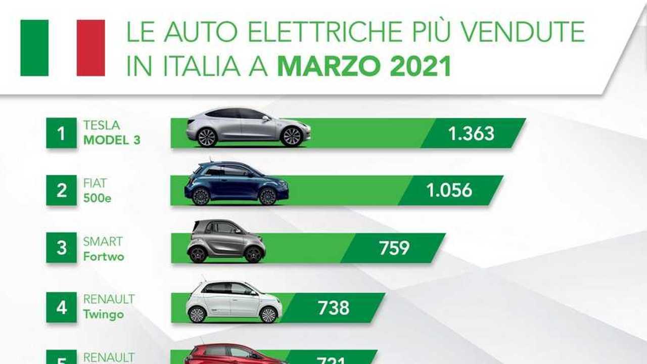 Le auto elettriche più vendute in Italia a marzo 2021