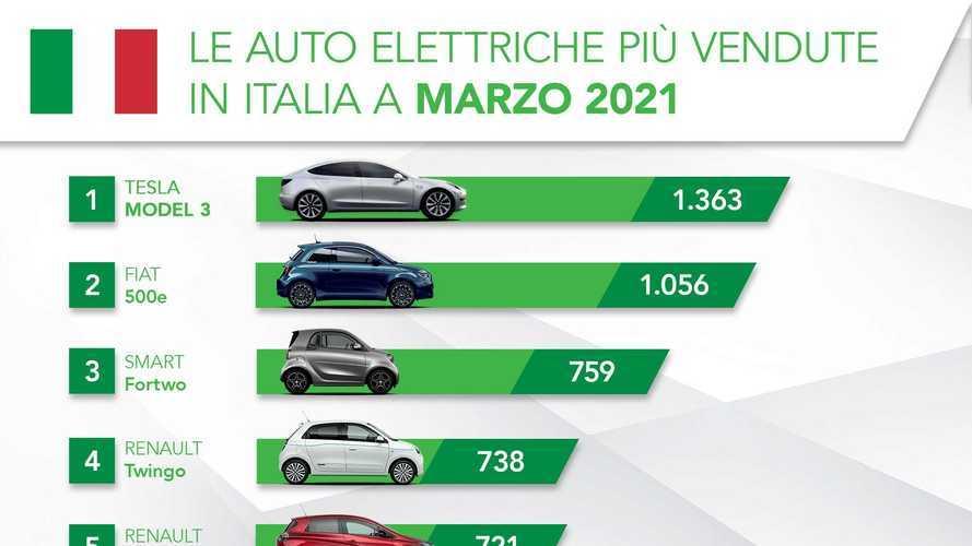 Mercato auto giù, ma elettriche sempre su: torna in testa la Model 3