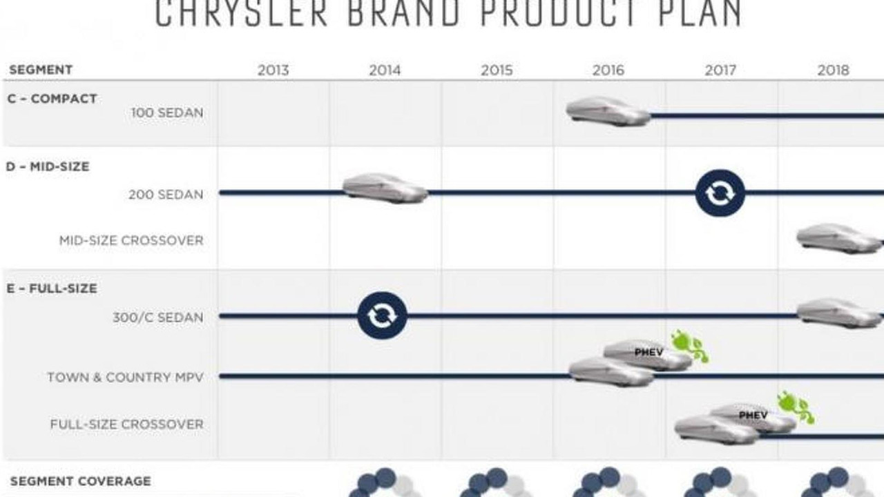 Chrysler five-year plan