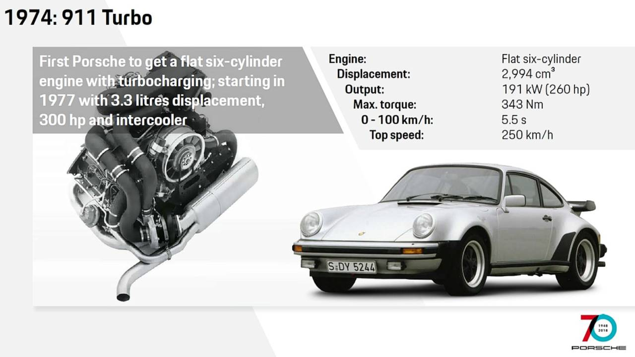 Motores: 911 Turbo de 1974