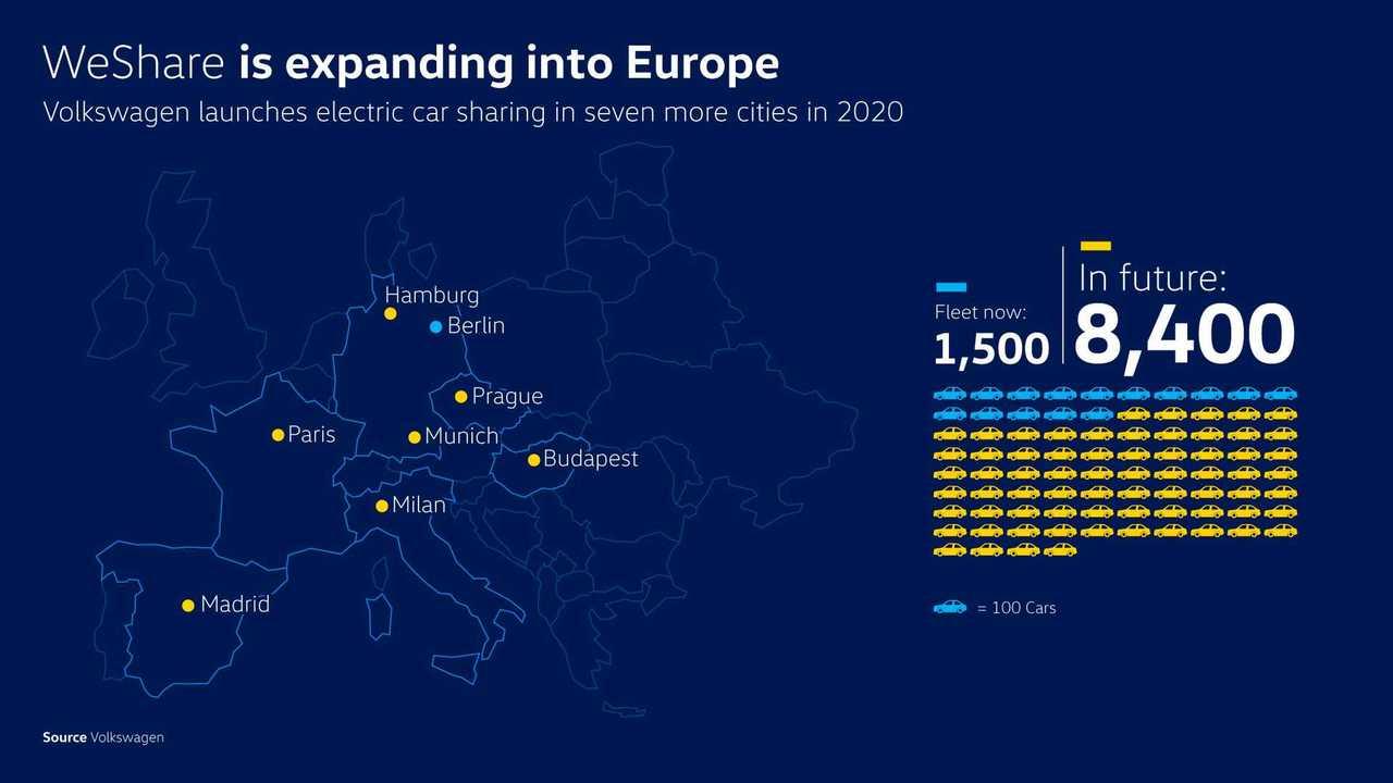 Volkswagen WeShare expands in Europe