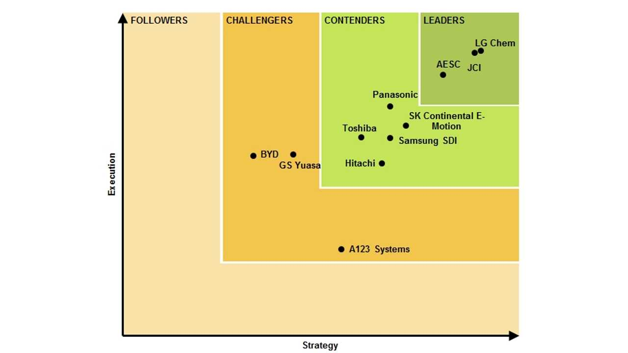 Navigant Research Ranks LG Chem, JCI and AESC as Leading Lithium-Ion Battery Manufacturers in the World