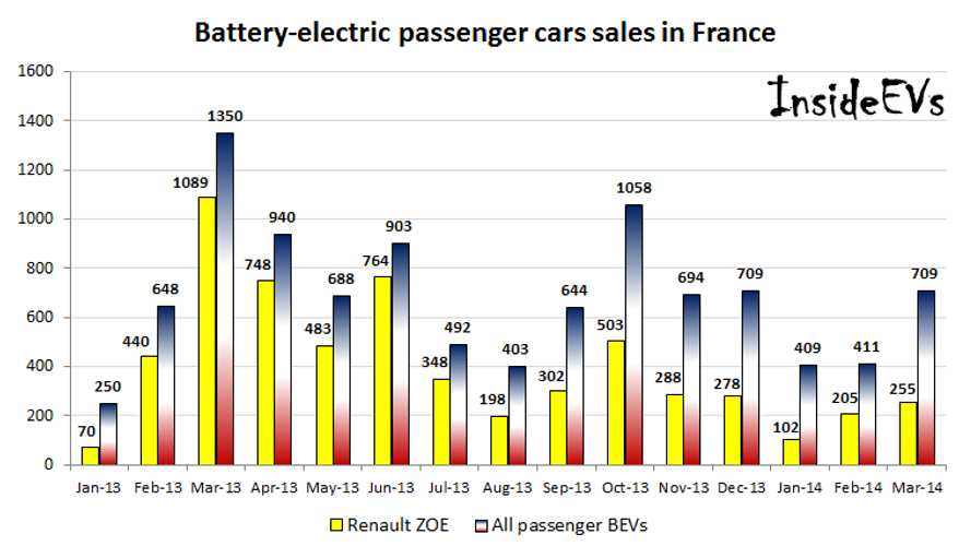 France Pure Electric Vehicle Sales Report March 2014