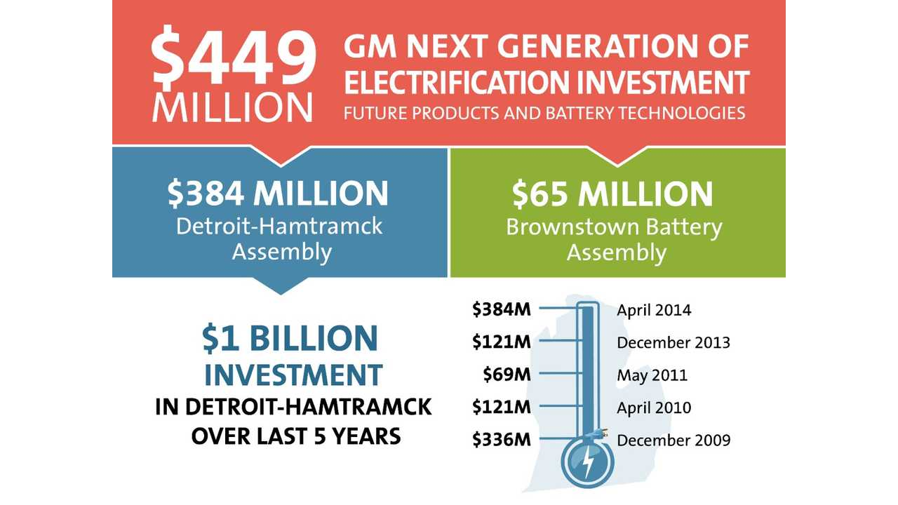 GM Announces A $449 Million Dollar Investment For Next Generation Of Chevrolet Volt + Two Other New Offerings