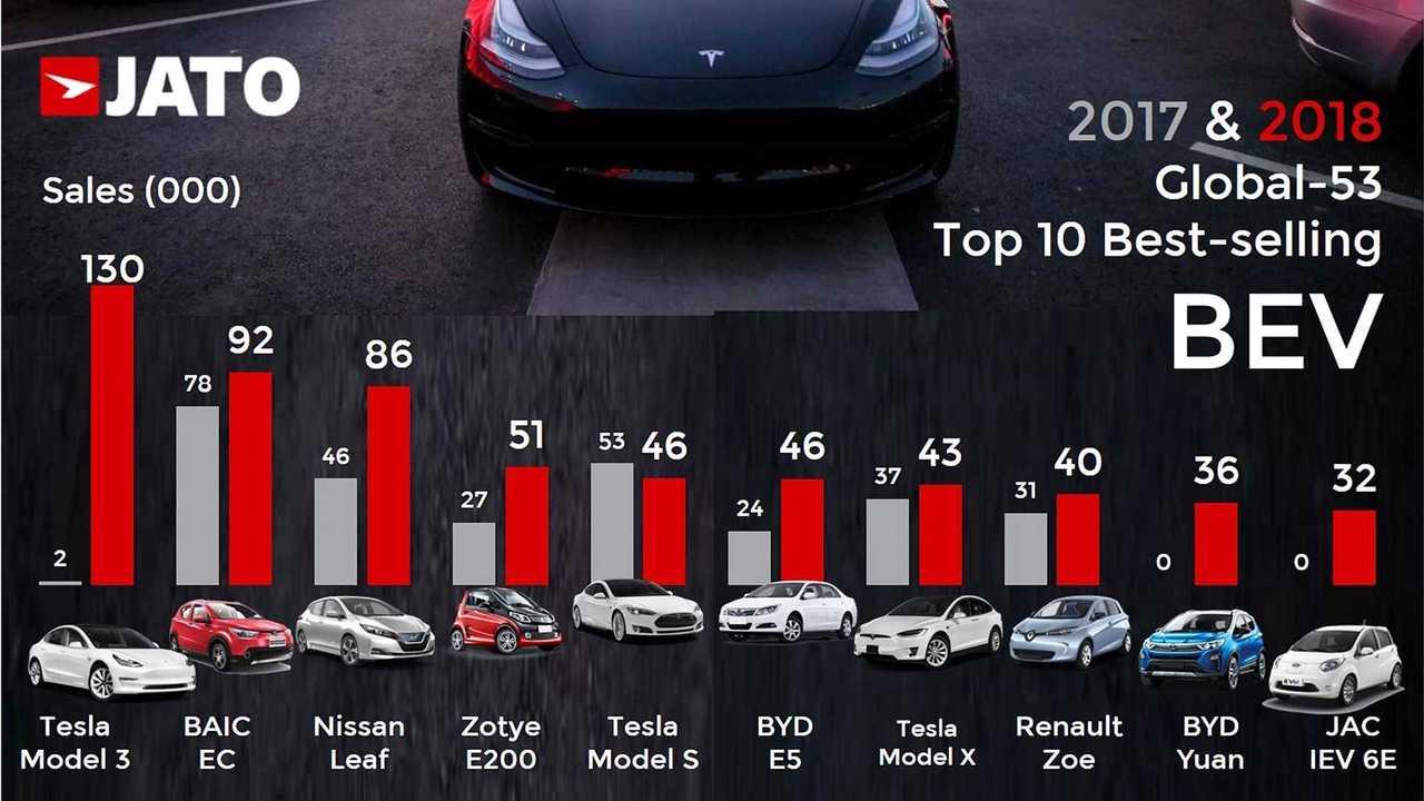 Le 10 auto elettriche più vendute al mondo nel 2018