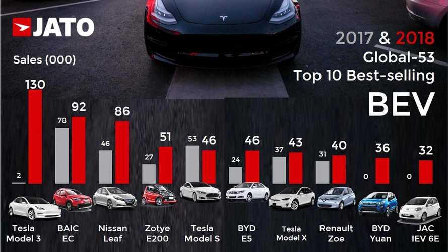 Descubre los 10 coches eléctricos más vendidos del mundo, en 2018