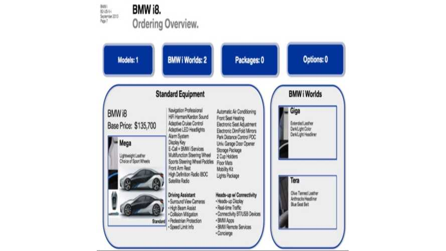 BMW i8 Ordering Details Leak Out