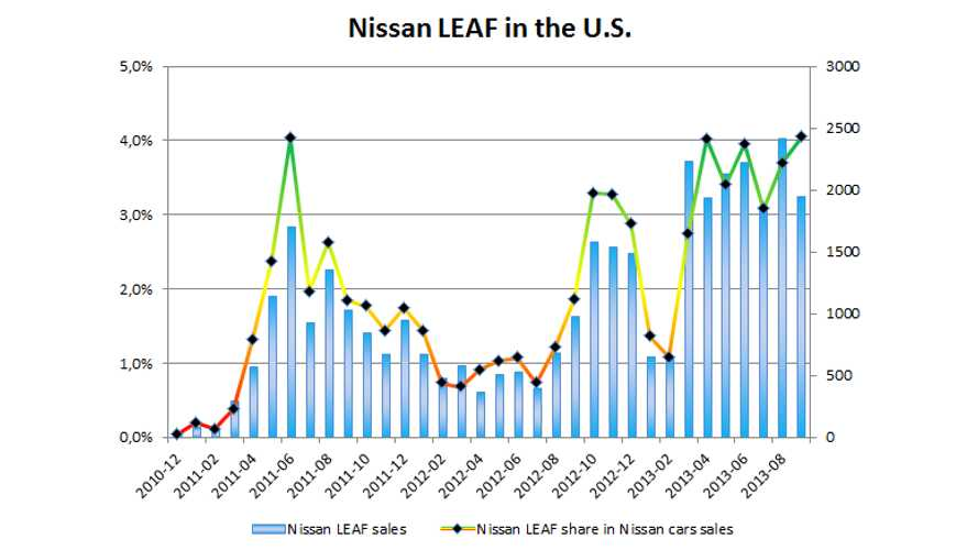 Charting Nissan LEAF Sales In The U.S.