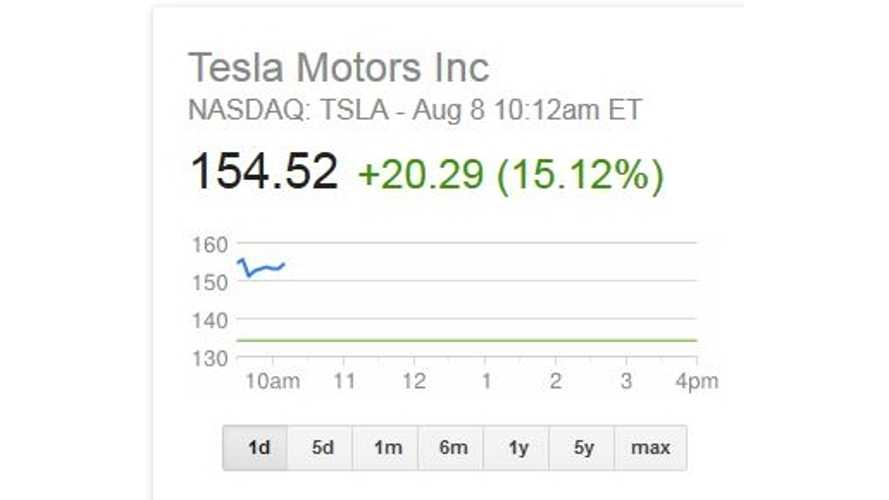After Q2 Earnings Report, Tesla Motors Stock Price Opens at $154.35 as Market Cap Shoots to $17.79 Billion