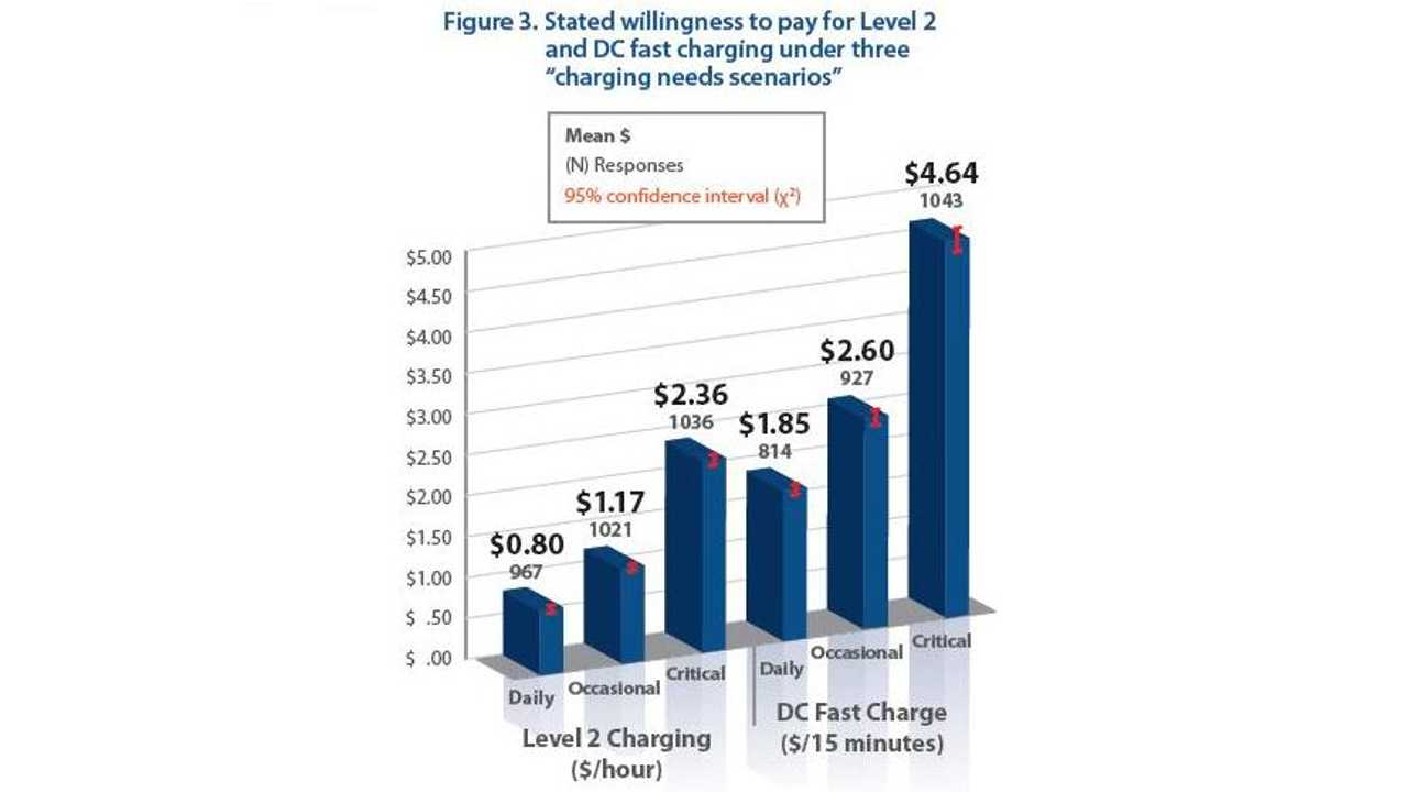 EV Owners Willingness To Pay For A Charge Under Different Circumstances