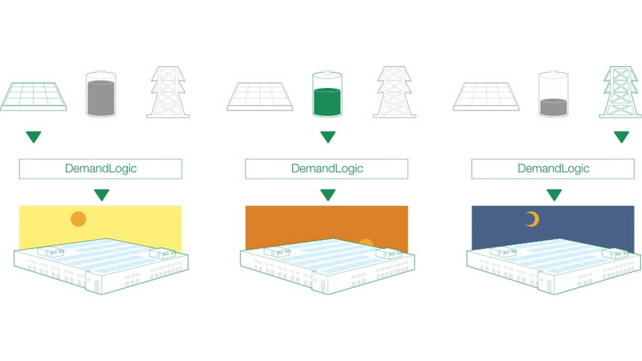 SolarCity Introduces Energy Storage With Tesla Battery Technology (w/video)