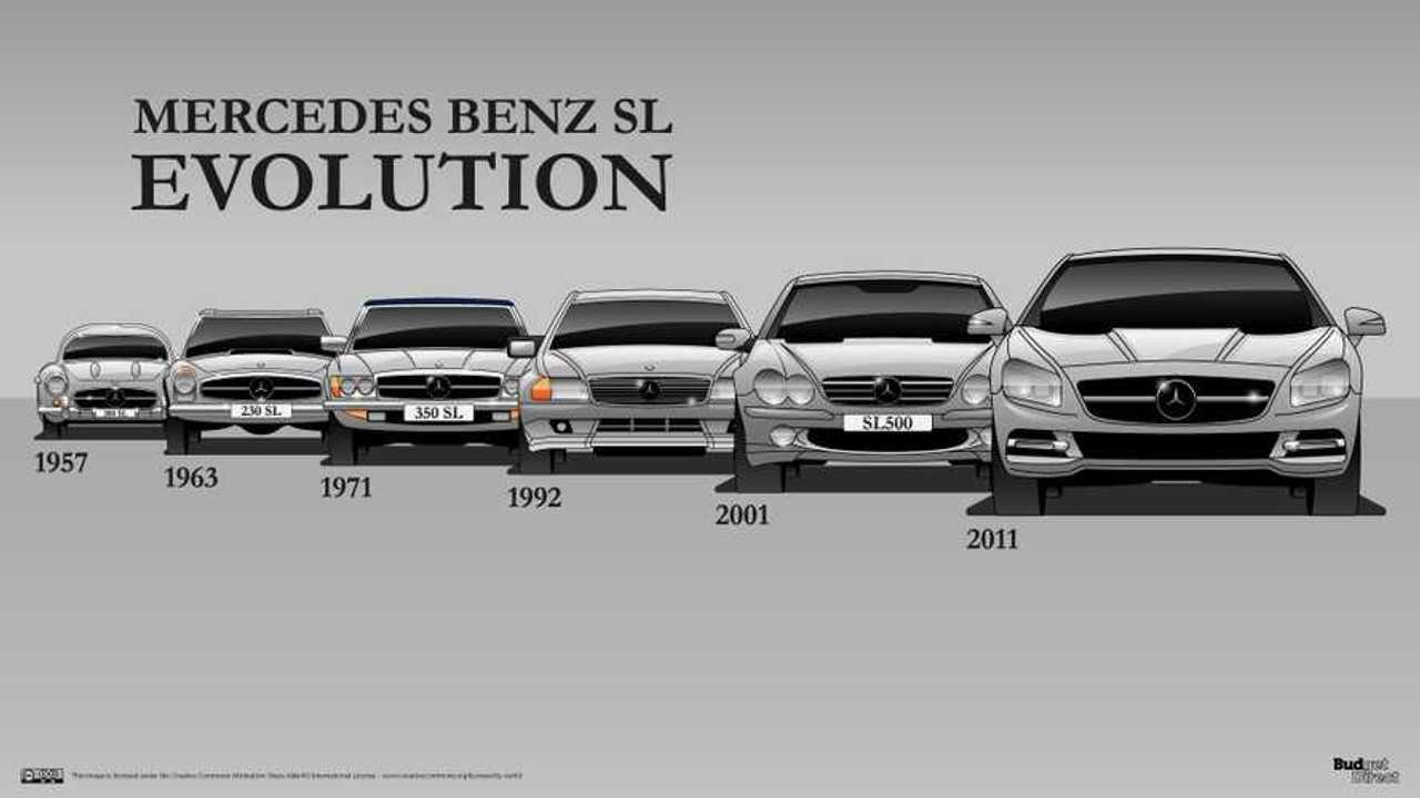 Mercedes-Benz SL Generations
