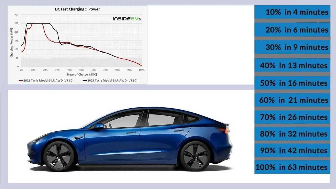 Schnelllade-Test mit einem Tesla Model 3 LR am Supercharger V3