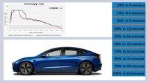 Tesla-Supercharger V3: Nur anfangs 250 kW Ladeleistung