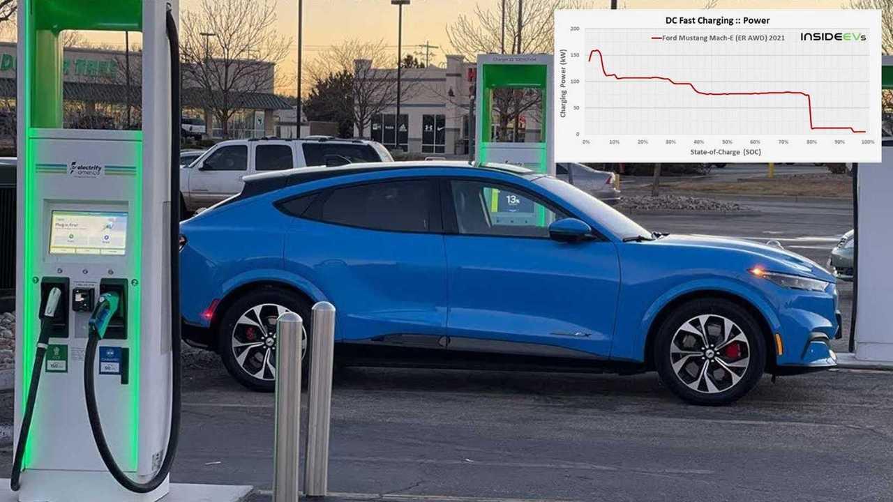 Ford Mustang Mach-E im Schnelllade-Test