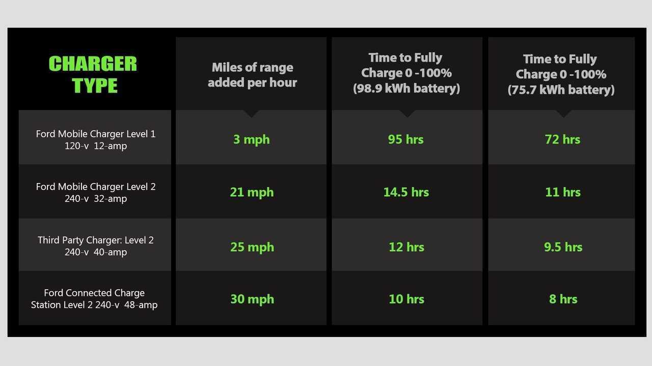 Mustang Mach-E Charging graph