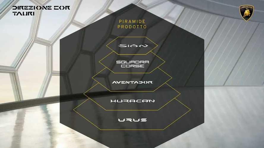 Дорожная карта электрификации Lamborghini