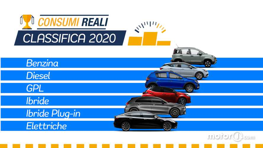 Le auto che consumano meno, la classifica 2020 con i risultati reali