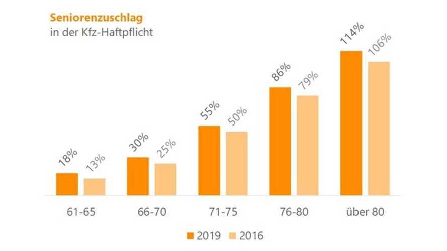 Kfz-Versicherung: Schon Über-66-Jährige zahlen viel mehr als 40-Jährige