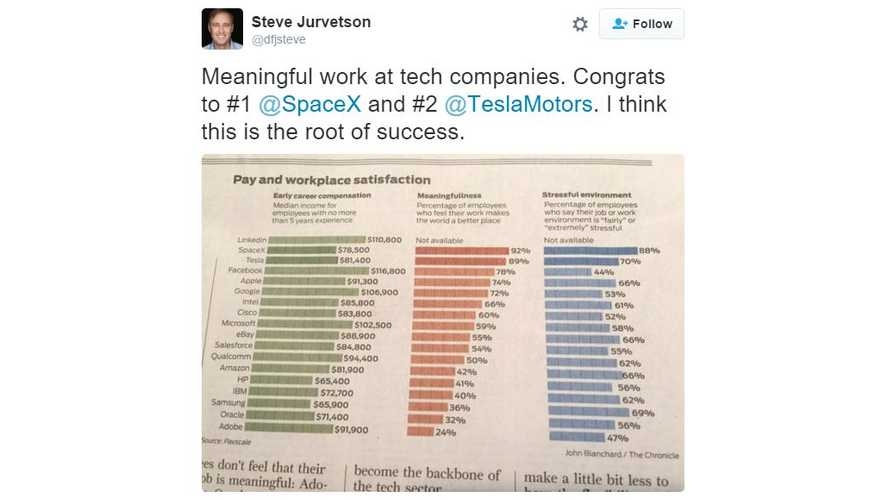 Working At Tesla Is #2 In Both Meaningfulness & Stressful Environment