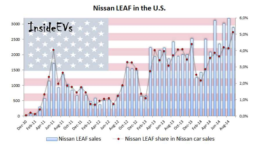Over 5% Of Nissan Car Sales In U.S. Are LEAF