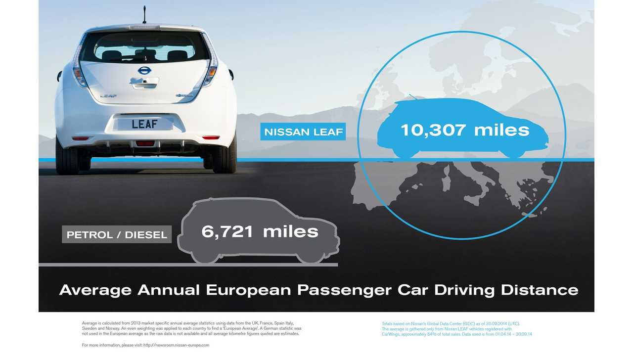 Nissan LEAFs Rack Up 50% More Miles Per Year Than Average ICE Cars