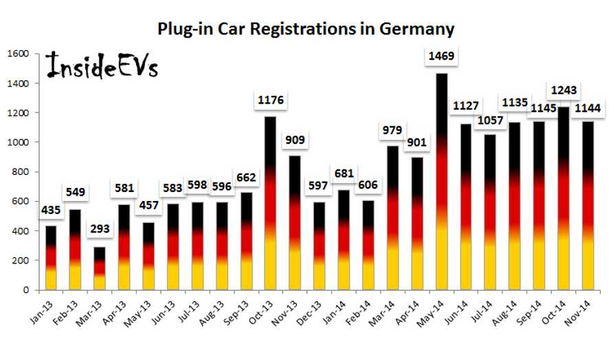 Plug-In Car Registrations In Germany Up 26% in November