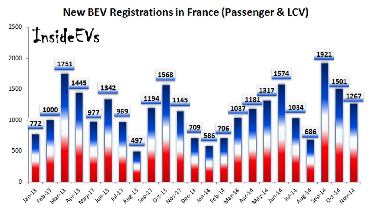 Electric Car Sales In France Grow Despite Worst November Since 40 Years