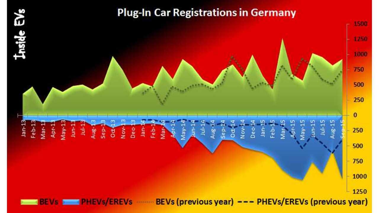 Plug-In Electric Car Sales In Germany Up By 72% In September - Kia Soul EV #1
