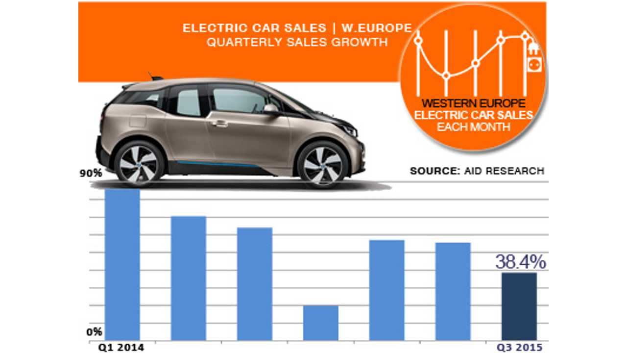 Western European Pure Electric Car Sales Expected To Hit 86,000 In 2015