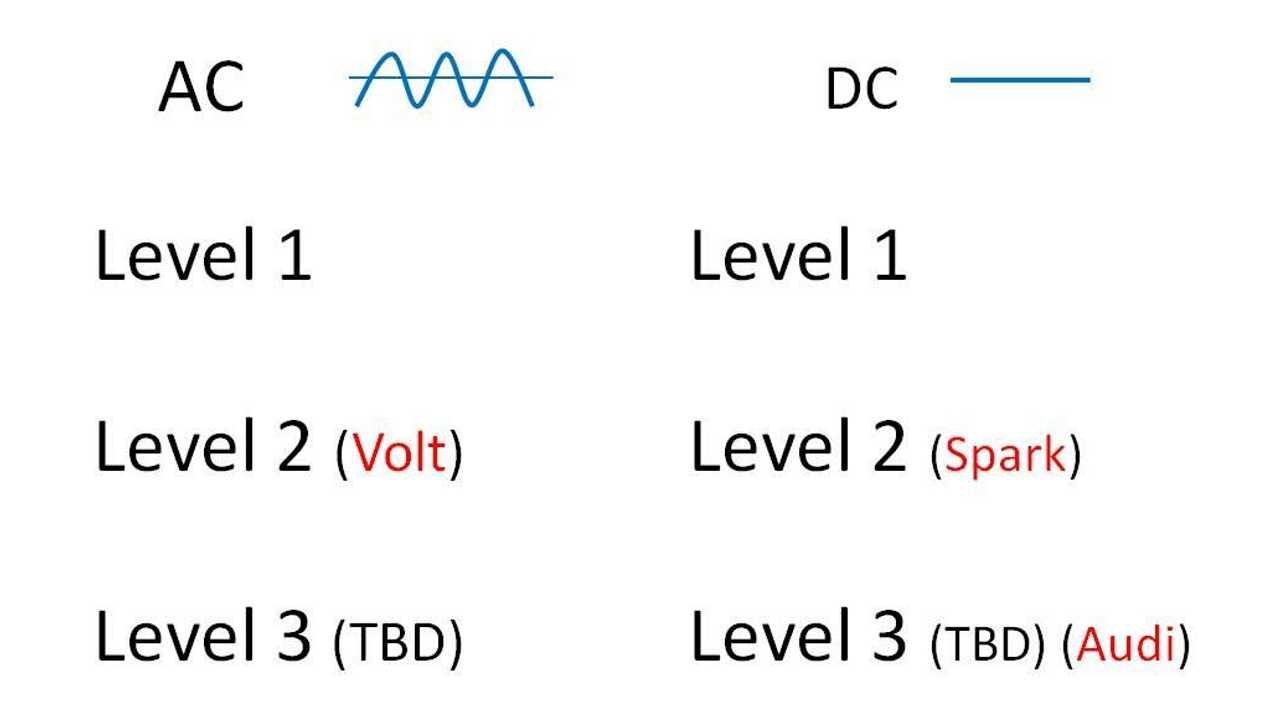 Both AC and DC have multiple levels of charging