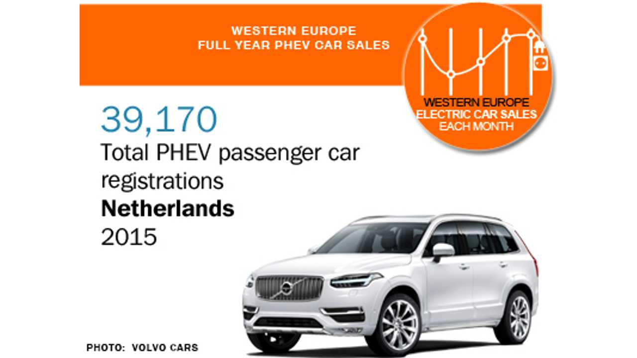 39,000+ PHEV registered in the Netherlands in 2015 (source: EagleAID)