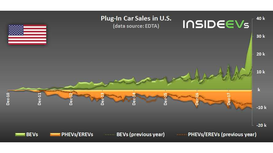 All-Electric To Plug-In Hybrid Cars In U.S. Now At 3:1 Ratio