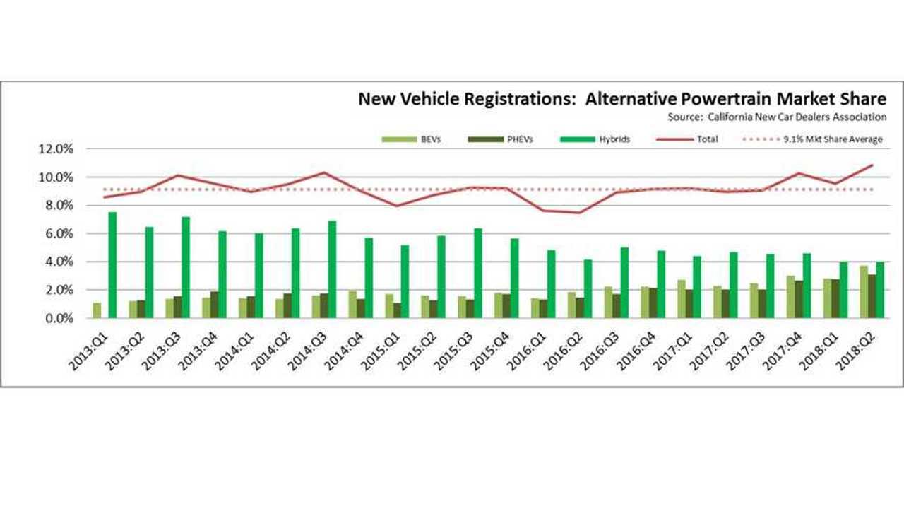 Let's Look At Cumulative Plug-In Electric Car Sales In California