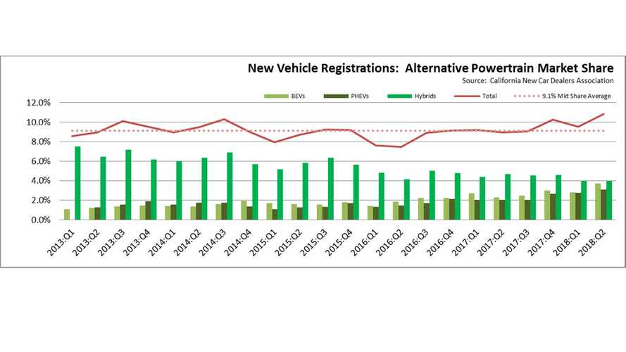 Let's Look At Cumulative Plug-In Electric Car Sales In California