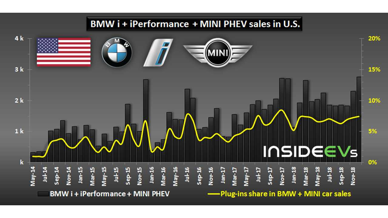 BMW i + iPerformance  + MINI PHEV sales in U.S. - December 2018