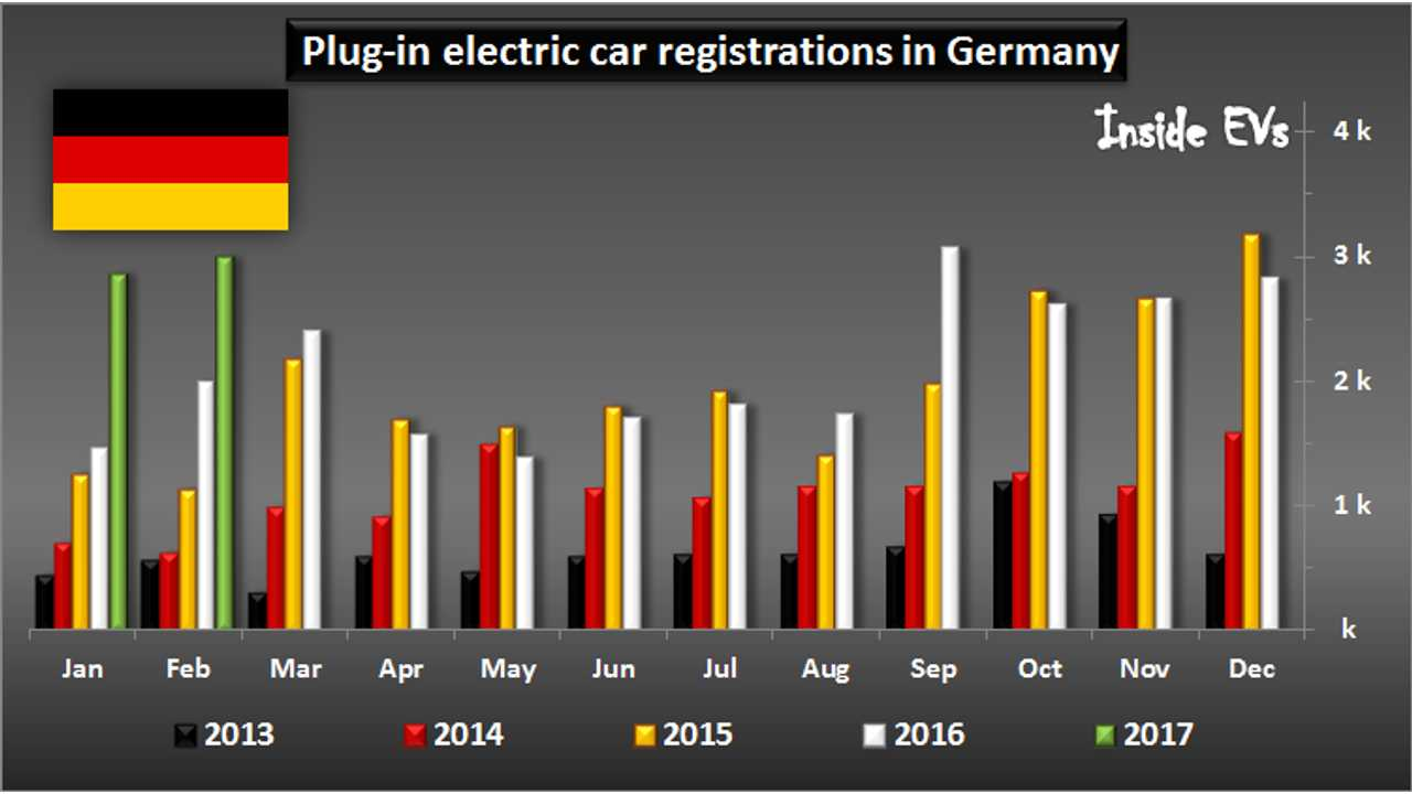 Plug-In Car Sales In Germany Up By 50% In February