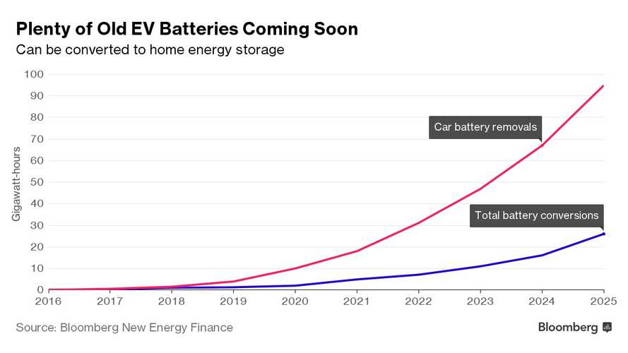 Bloomberg New Energy Finance: 95 GWh Of EV Batteries To Be Extracted From Cars By 2025