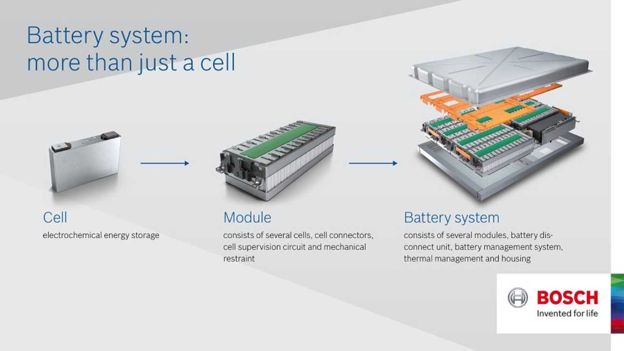 Bosch Disbands Internal Battery Cell Research, Will Sell Solid-State Startup Seeo